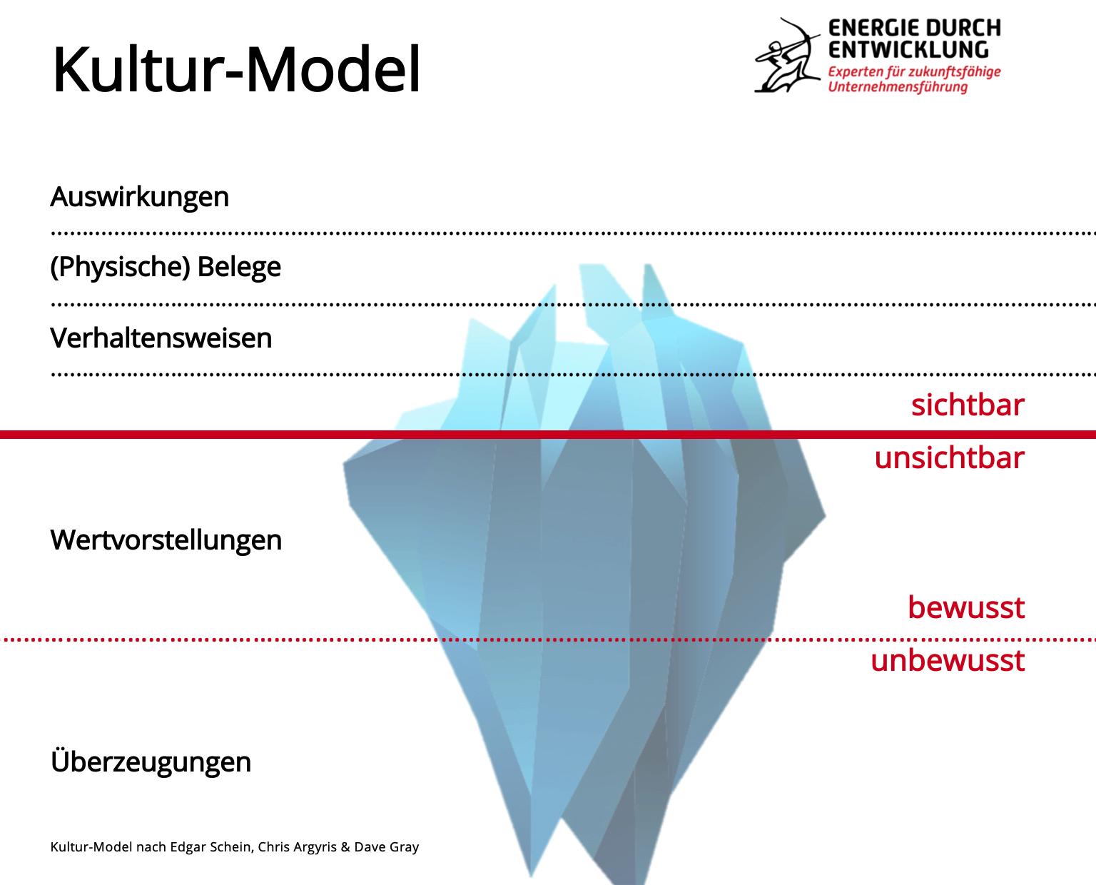 Kulturmodell nach Edgar Schein
